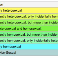 Questioning the Homo-/Hetero-/Bi-/Asexual Taxonomy - Part One of Four: The Evidence of History