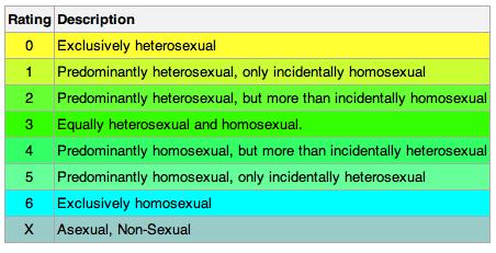 Homosexual or heterosexual bi